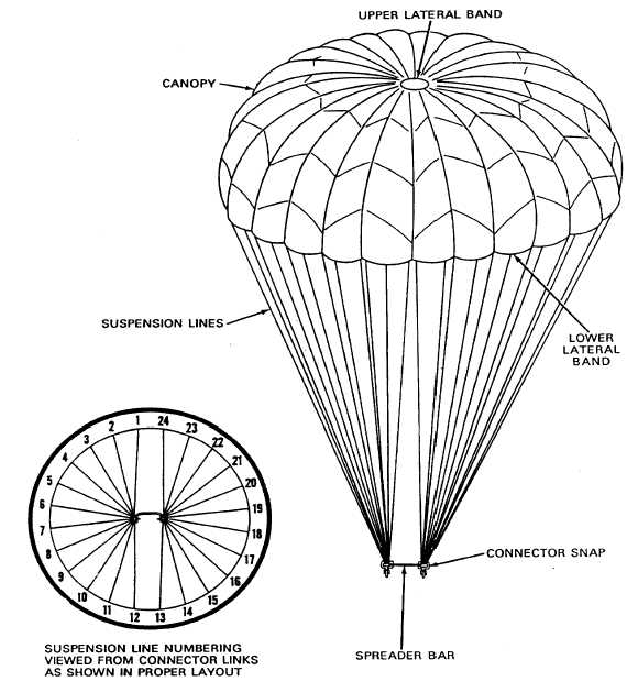 TM 10-1670-269-23u0026P 0002 00 0002 00-5 Canopy Assembly. The canopy assembly consists primarily of a 24-foot-diameter flat circular canopy construction from ...  sc 1 st  Integrated Publishing & Canopy Assembly