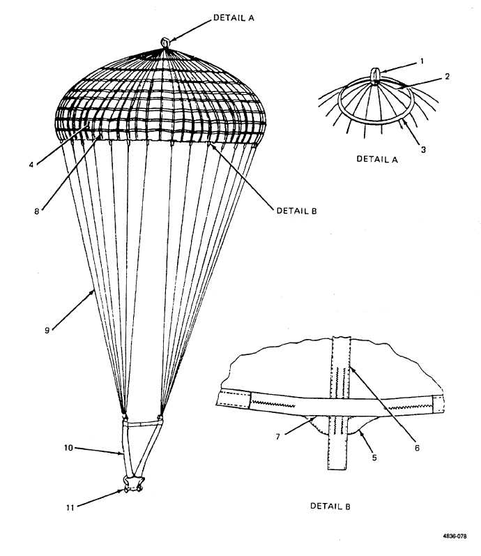 26-Foot Cargo Parachute Canopy  sc 1 st  Integrated Publishing & Figure C-2. 26-Foot Cargo Parachute Canopy