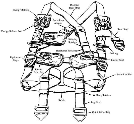 Harness Assembly